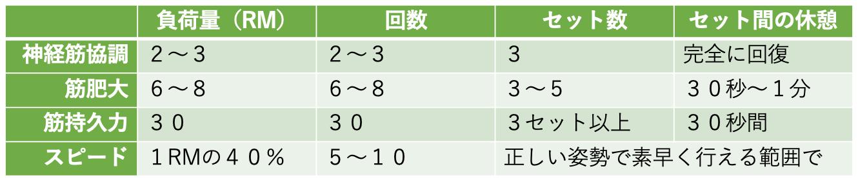 筋トレ回数 東京脊椎クリニック
